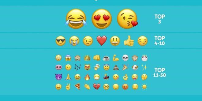 17 de julio Día Mundial del Emoji #DiaMundialDelEmoji y#WorldEmojiDay