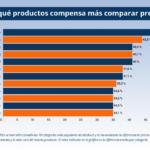 Cascos de motos, videojuegos y cámaras réflex son los productos online con mayores diferencias de precios