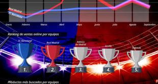 Infografía Ecommerce: El Real Madrid gana el clásico de las camisetas al FC Barcelona