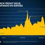 El 68 % de los españoles comprará algo este Black Friday