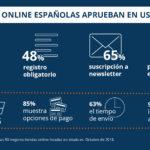 8 de noviembre, Día Mundial de la usabilidad. El 90 % de las tiendas online españolas aprueban en usabilidad. A pesar de ello, en más de la mitad aún es obligatorio el registro y hasta el 35 % solicita un DNI, algo muy poco común en el resto de Europa