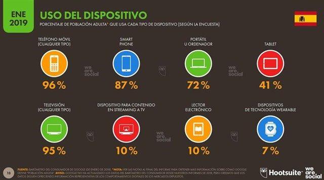 Casi 43 millones de españoles tienen acceso a Internet, 4 millones más que en 2018, según un estudio