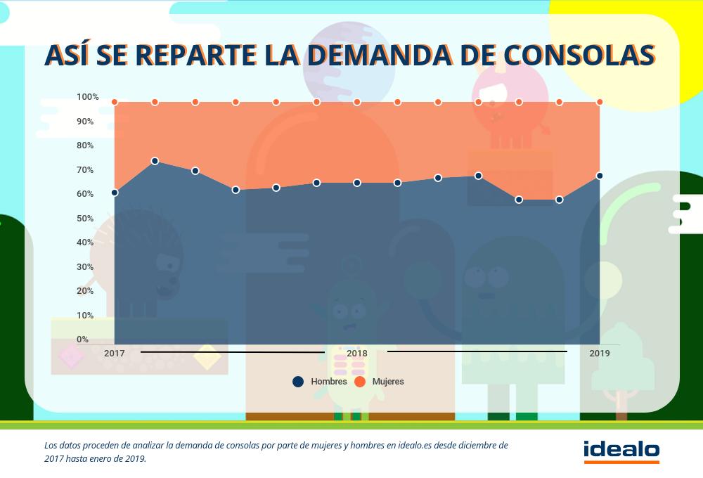 La mujer gamer: Más de la tercera parte de la demanda de consolascorresponde a las mujeres