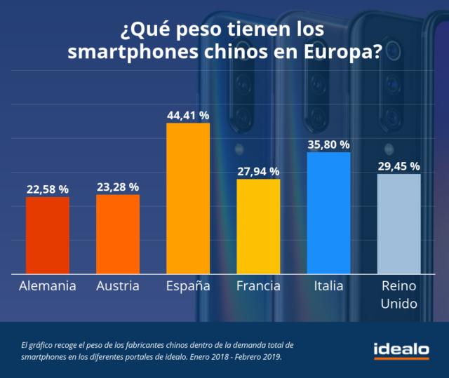 España es el país europeo con mayor demanda desmartphoneschinos, con más del 44 %