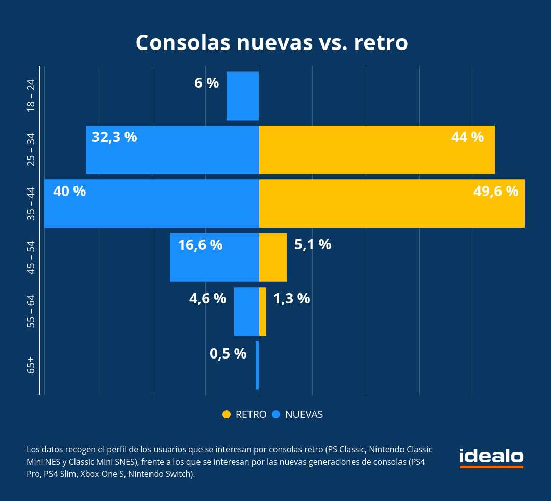 La cuarta parte de la demanda de consolas de nueva generación corresponde a los mayores de 45 años.