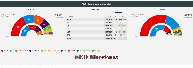SEO elecciones generales. Elecciones Generales ha sido el término estrella gracias al Doodle de Google