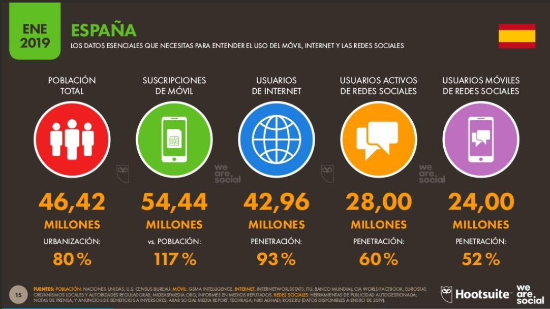 Datos de Internet en España 2019