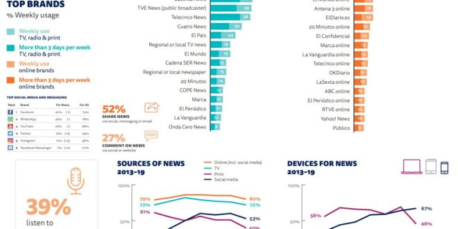 Estudio sobre Internet en España. The Digital News Report 2019. La escucha de podcast llega al 39%