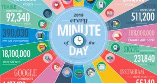 ¿Qué sucede en Google en un minuto?
