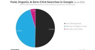 Más del 50% de las búsquedas de Google no produce un clic. Una oportunidad SEO