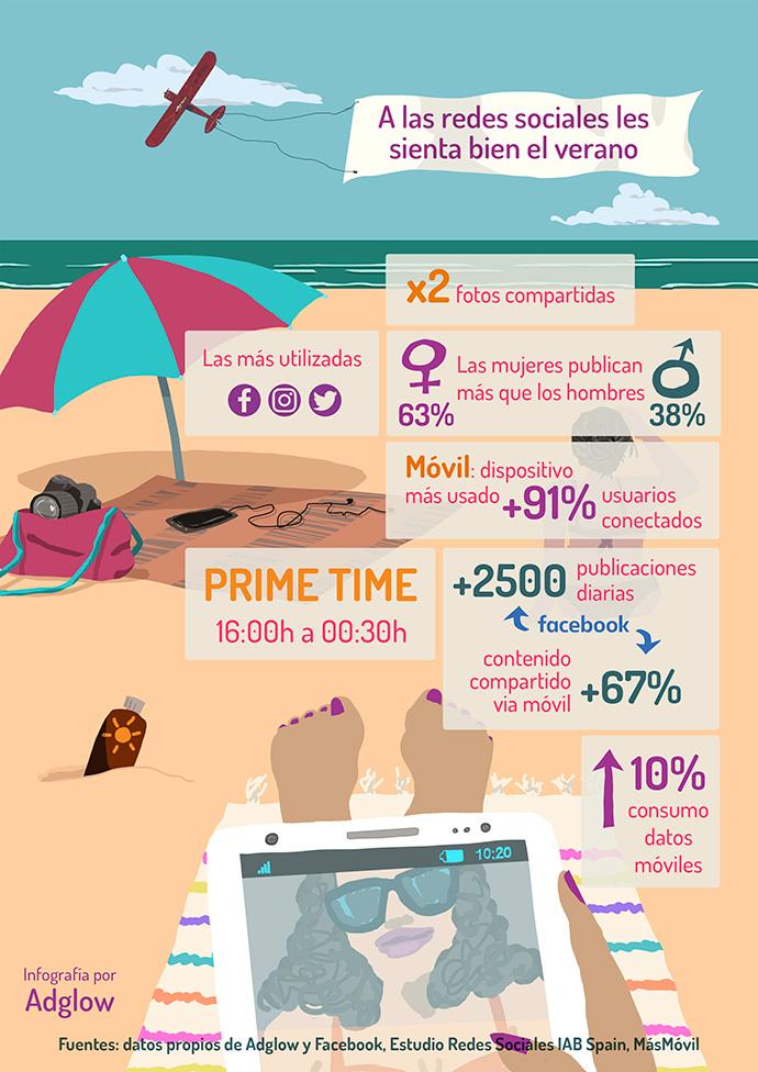 Análisis el uso que se hace de las redes sociales en verano
