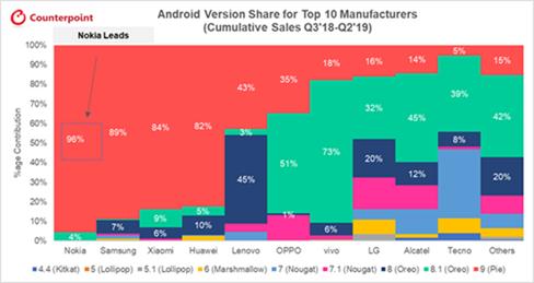 Nokia lidera el ranking global en actualizaciones de software y seguridad en sus smartphones