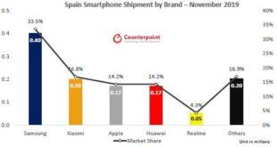 realmealcanza el TOP 5 de marcas de móviles en España