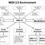 Llega 37 años después el MIDI 2.0, la nueva versión del estándar digital de música
