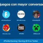 España está entre los 10 países que más tuitean sobre videojuegos en 2019