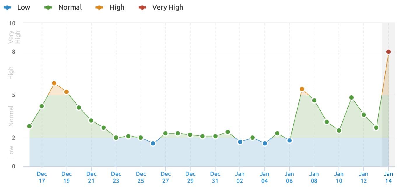 El Core Update de Google ha disparado la volatilidad de sus resultados desde el 13 de enero #SEO