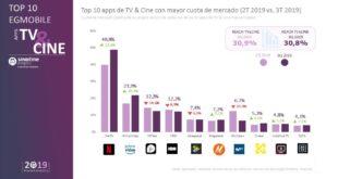 Netflix refuerza el liderazgo entre las apps de TV&Cine, con casi el 50% de cuota de mercado
