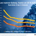 El precio de los nuevos Samsung Galaxy S20 descenderá hasta un 25% en los próximos 3 meses