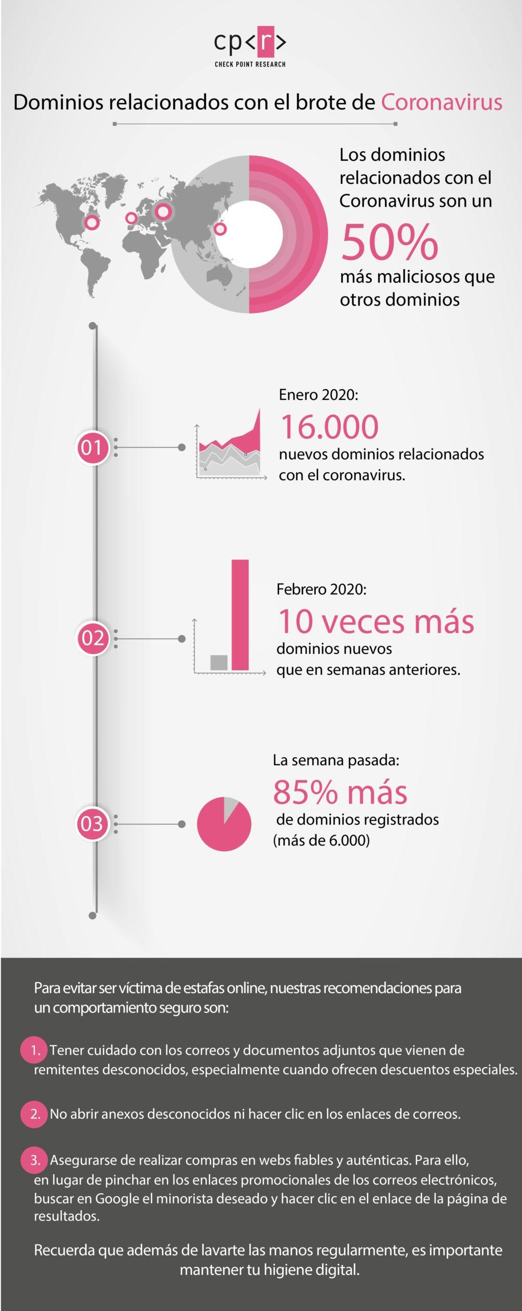 Coronavirus Amenazas