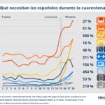 Los españoles sobrellevan la cuarentena con deporte y videojuegos