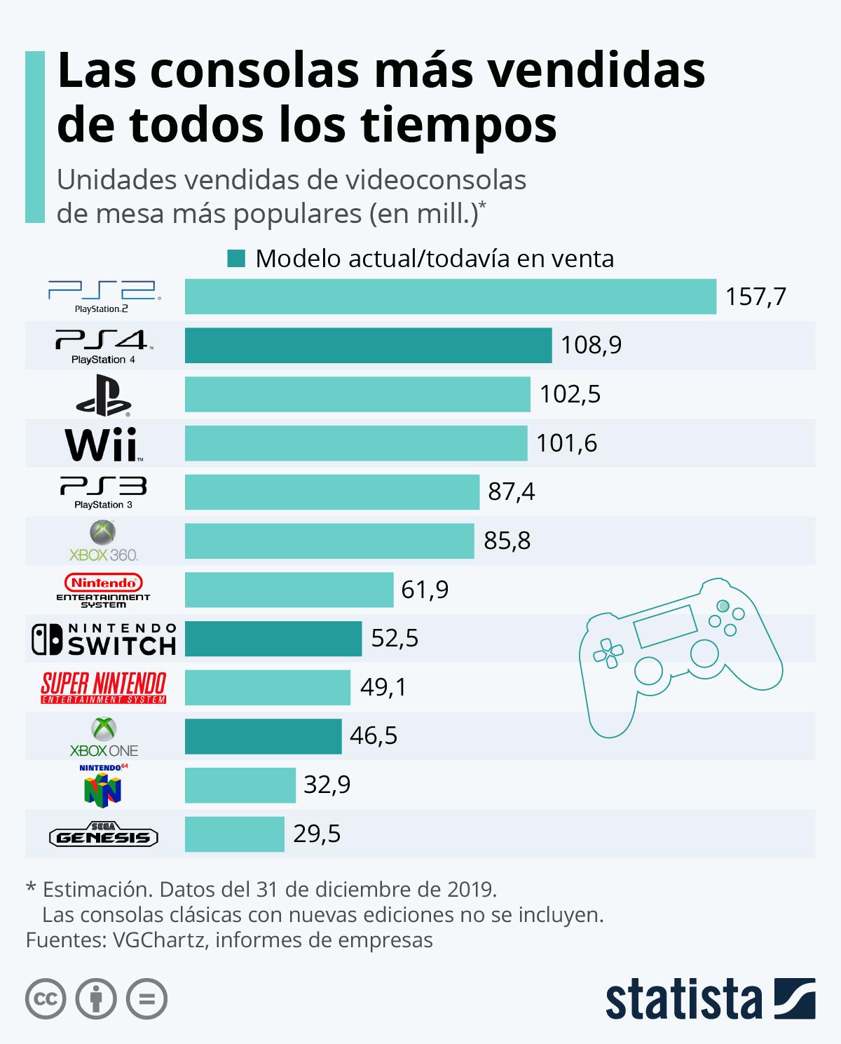 La Ps2 fue la consola más vendida. Sólo la Playstation 4 se le acerca.