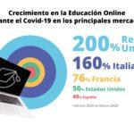 Los menores dedicaron cinco veces más tiempo a las apps educativas que a las redes sociales