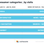 Comscore detalla el comportamiento consumidores en Europa por el coronavirus