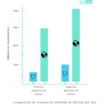 El consumo de vídeo en YouTube aumenta un 55% durante el confinamiento