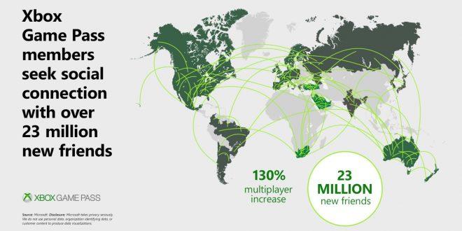 Xbox Game Pass: más de 10 millones de suscriptores y otras cifras sobre el servicio