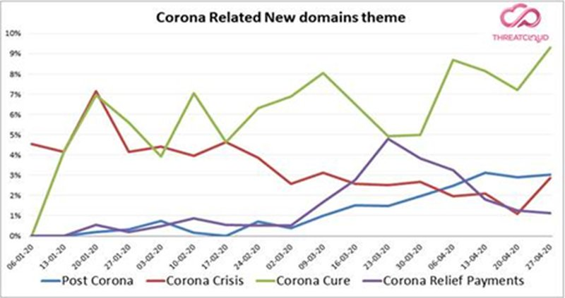 Miles de nuevos dominios registrados: los cibercriminales se adaptan a cada fase de la pandemia