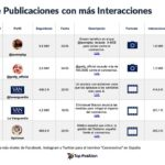 Estudio sobre viralidad y la pandemia en redes sociales
