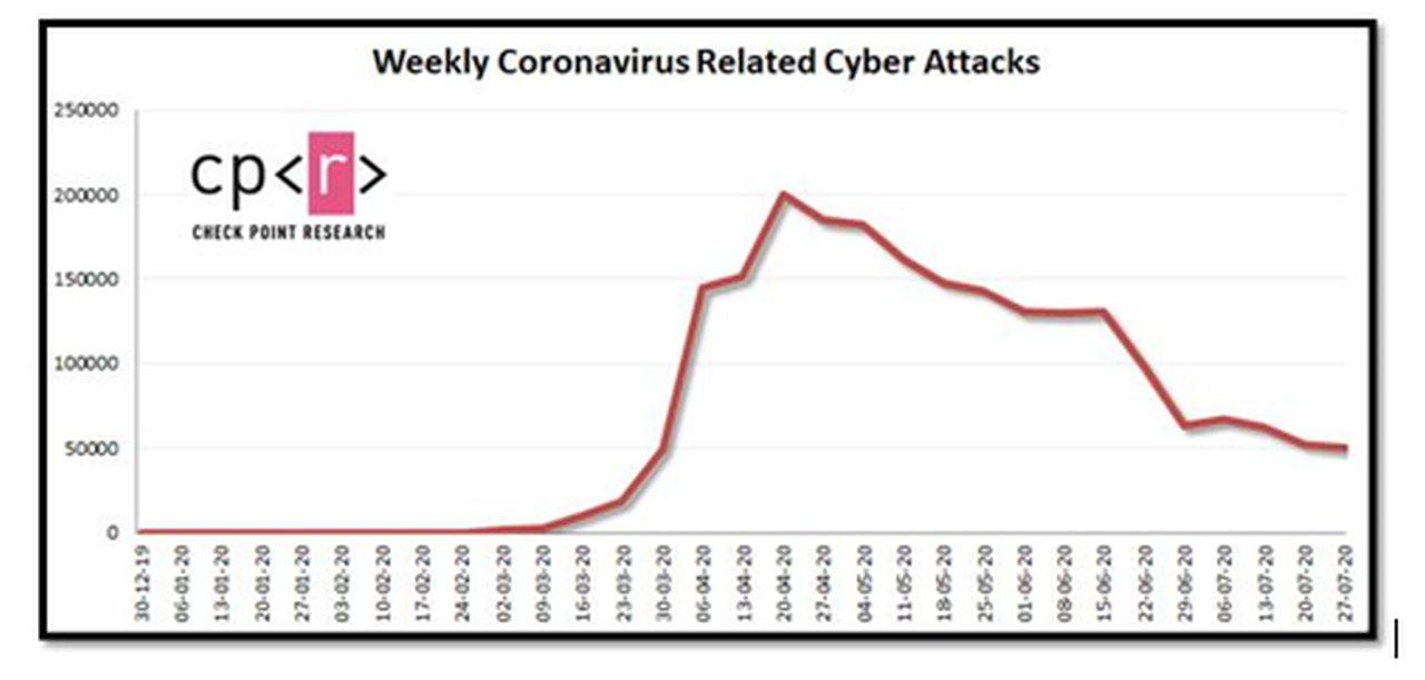 Alerta COVID-19: los cibercriminales aprovechan la carrera para encontrar la cura del virus para lanzar campañas de phishing