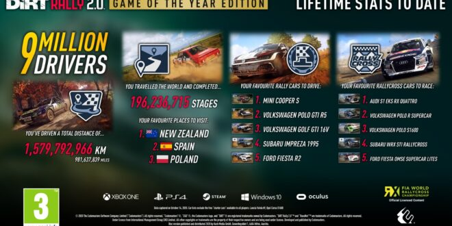 Más de 9 millones de jugadores han probado DiRT Rally 2.0