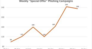 Las campañas de email phishing crecen un 80% aprovechando el Black Friday y el Cyber Monday como ganchos