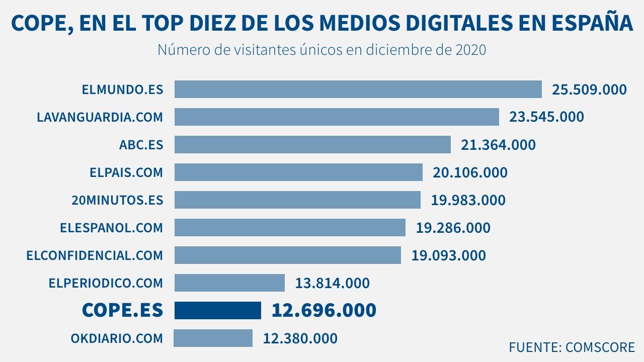COPE.es, el noveno medio generalista de noticias más leído en España según Comscore
