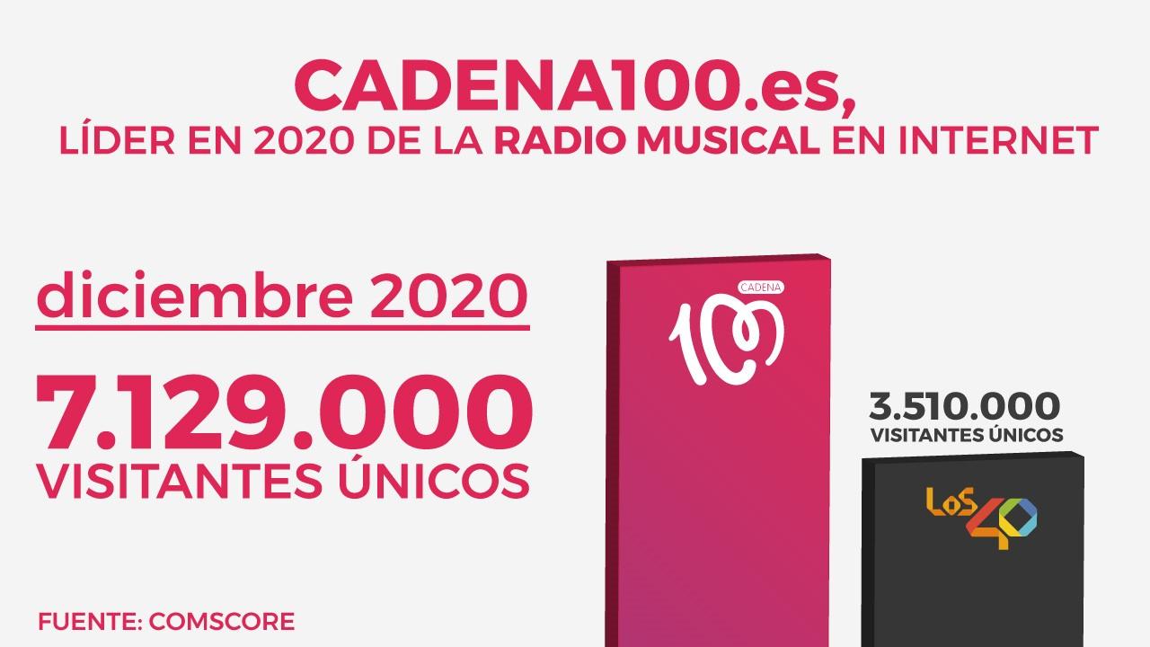 CADENA100.es sigue rompiendo récords en Internet y en diciembre de 2020 obtuvo 7.129.000 visitantes únicos