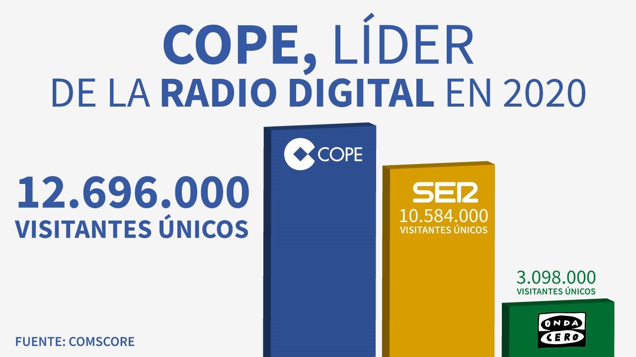 COPE.esse consolida como la radio digital líder en España al superar en más de dos millones devisitantes únicosla audiencia registrada porCADENASER.com