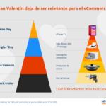 Ecommerce: San Valentín en tiempos de pandemia