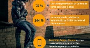Los smartphones son un 75 % más caros que hace 5 años