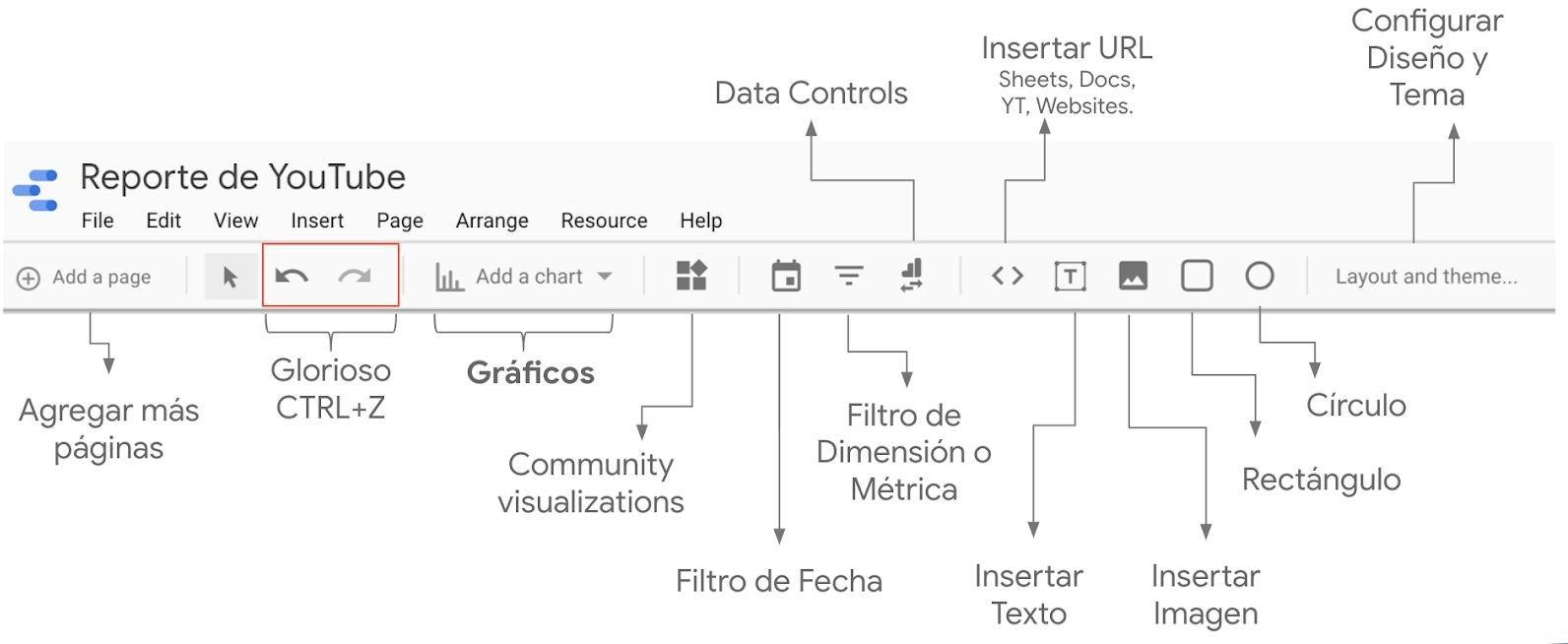 Barra de herramientas Data Studio