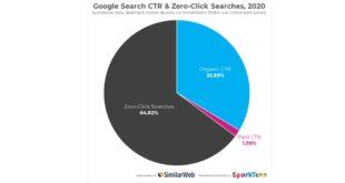 Los usuarios no hacen click en un tercio de las búsquedas de Google