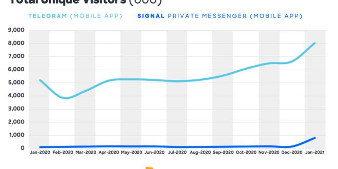 Cada vez más usuarios se descargan y utilizan aplicaciones de mensajería alternativas a WhatsApp según Comscore