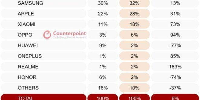 El fenómeno OPPO agita Europa convirtiéndose en el cuarto mayor vendedor de smartphones en 2021
