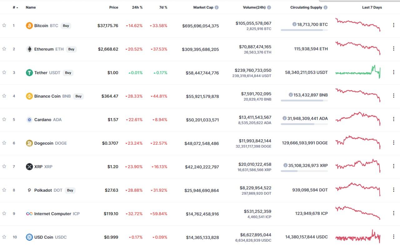 Caídas de las criptodivisas: bitcoin, Ethereum, Cardano y Dogecoin