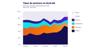 Avast informa de que el adware sigue reinando entre las amenazas de Android