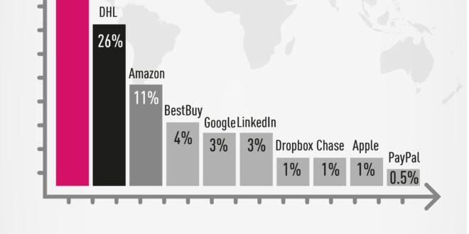 Microsoft, la marca más imitada: se ha utilizado en el 45% del total de intentos de phishing de marcas en el segundo trimestre de 2021