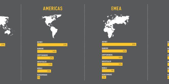 Check Point Software: aumentan un 29% los ciberataques contra organizaciones en todo el mundo.Cyber Attack Trends: 2021 Mid-Year Report.