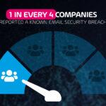 1 de cada 4 empresas sufrió al menos una brecha de seguridad por correo
