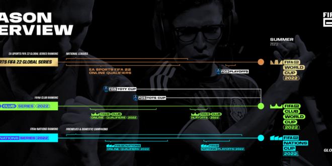 Electronic Arts y FIFA amplían el programa de EA SPORTS FIFA 22 Esports